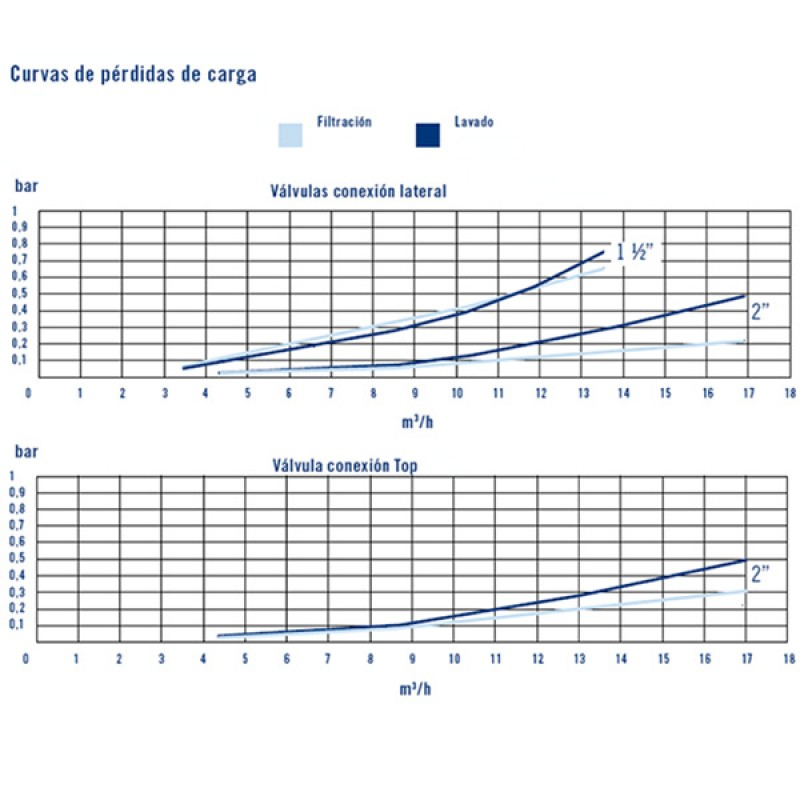 Vanne Multivoies Classique AstralPool