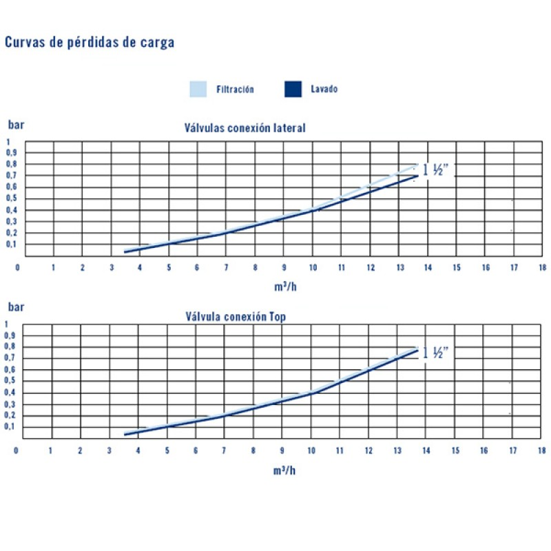Vanne Multivoie Flat AstralPool - Courbes de rendement